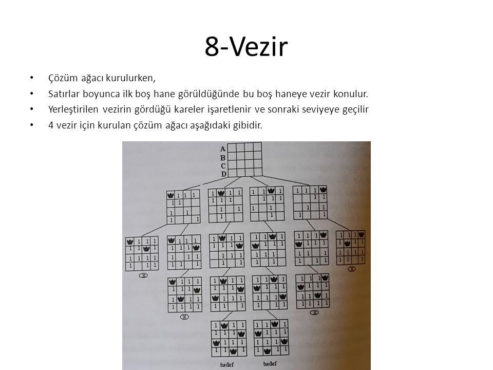 8-Vezir Çözüm ağacı kurulurken,
