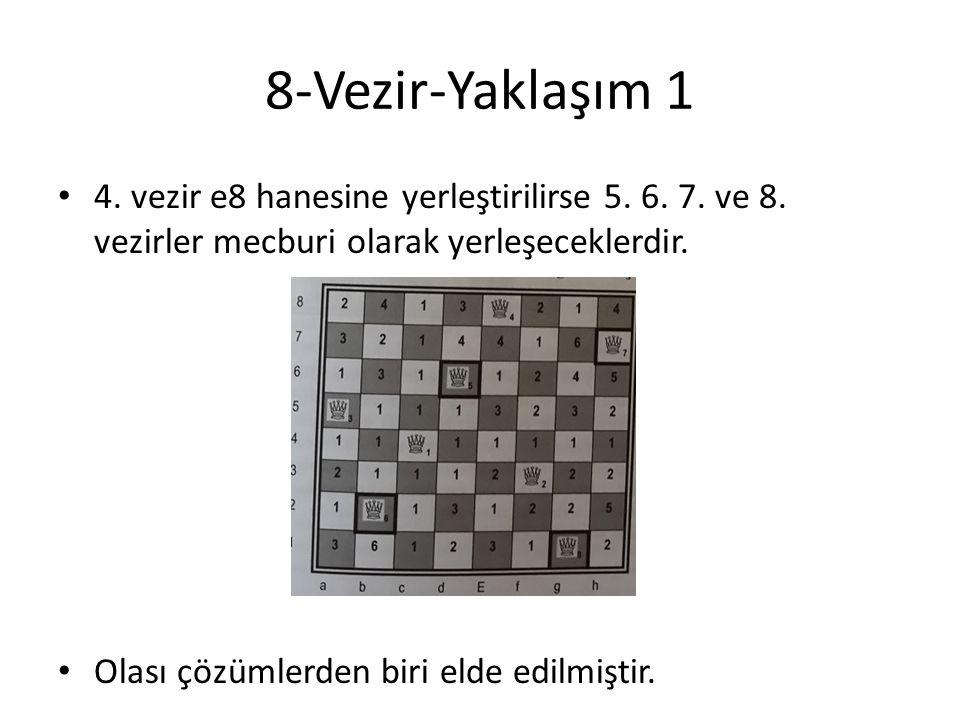 8-Vezir-Yaklaşım 1 4. vezir e8 hanesine yerleştirilirse 5. 6. 7. ve 8. vezirler mecburi olarak yerleşeceklerdir.