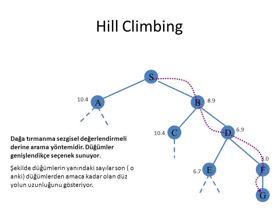 Hill Climbing S A B C D E F G