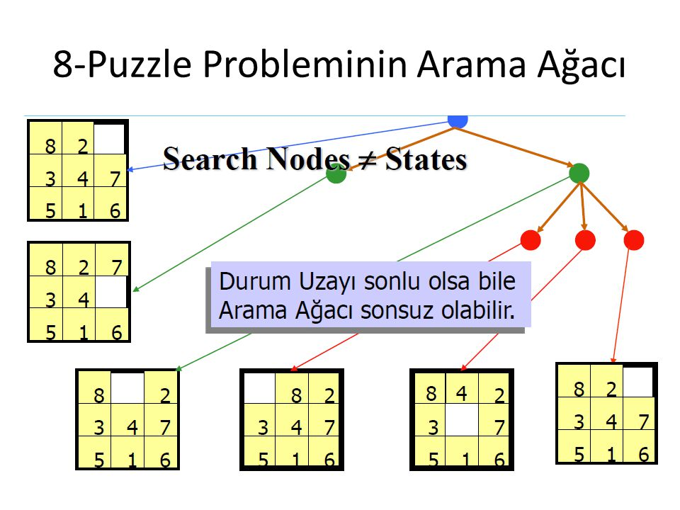 8-Puzzle Probleminin Arama Ağacı