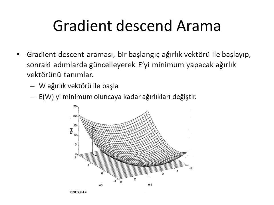 Gradient descend Arama