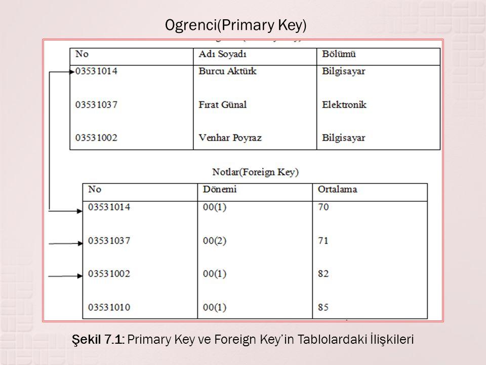 Ogrenci(Primary Key) Şekil 7.1: Primary Key ve Foreign Key'in Tablolardaki İlişkileri
