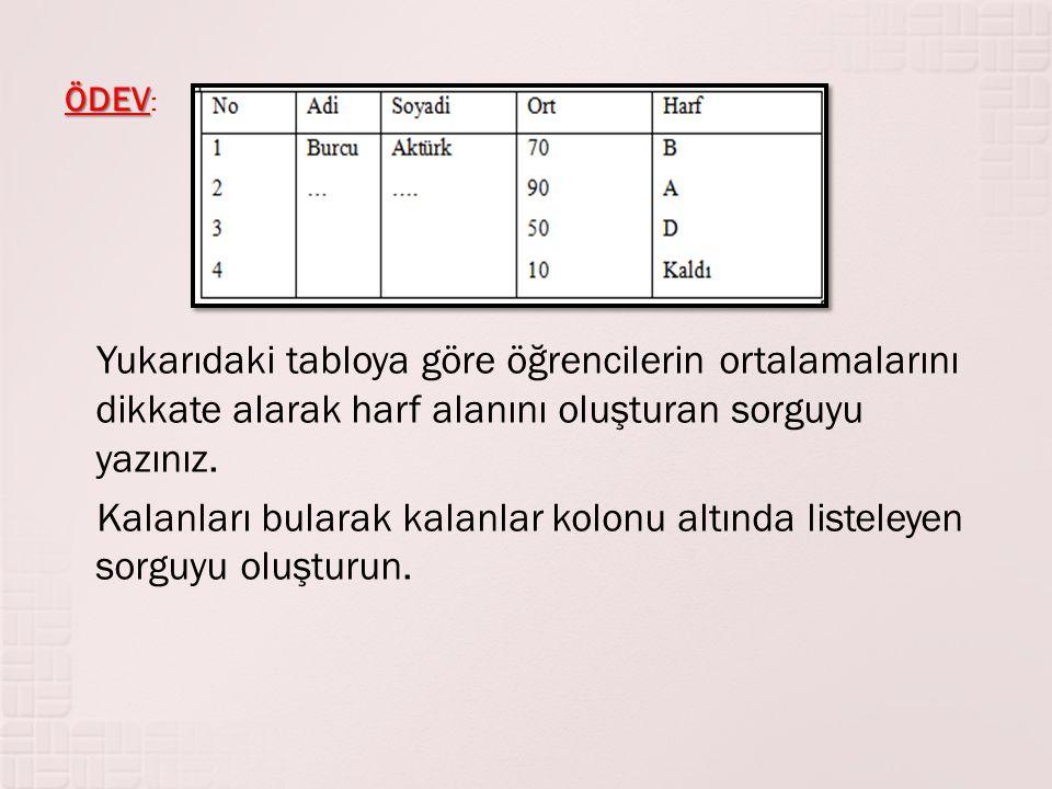 ÖDEV: Yukarıdaki tabloya göre öğrencilerin ortalamalarını dikkate alarak harf alanını oluşturan sorguyu yazınız.