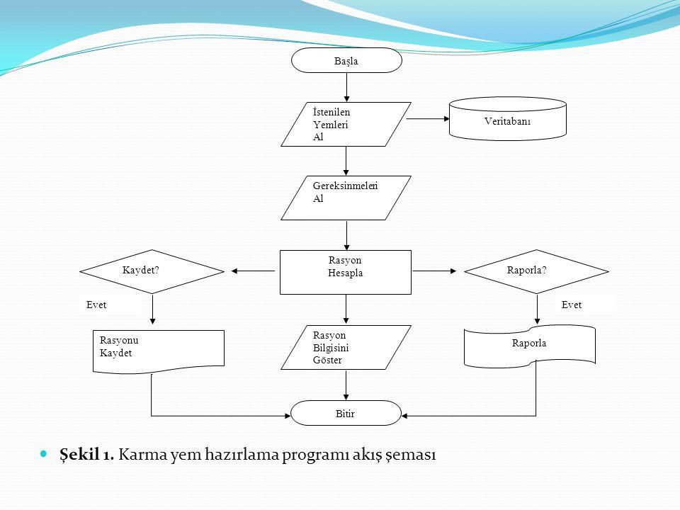 Şekil 1. Karma yem hazırlama programı akış şeması