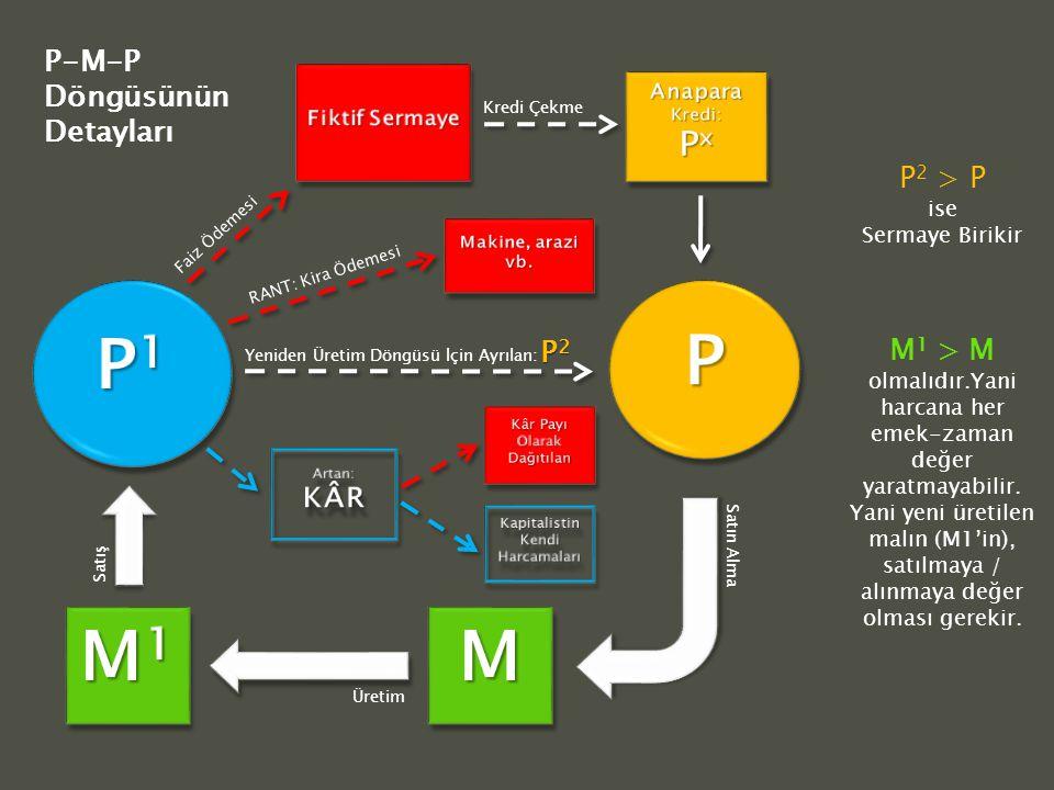 P1 P M1 M Px P-M-P Döngüsünün Detayları P2 > P P2 M1 > M
