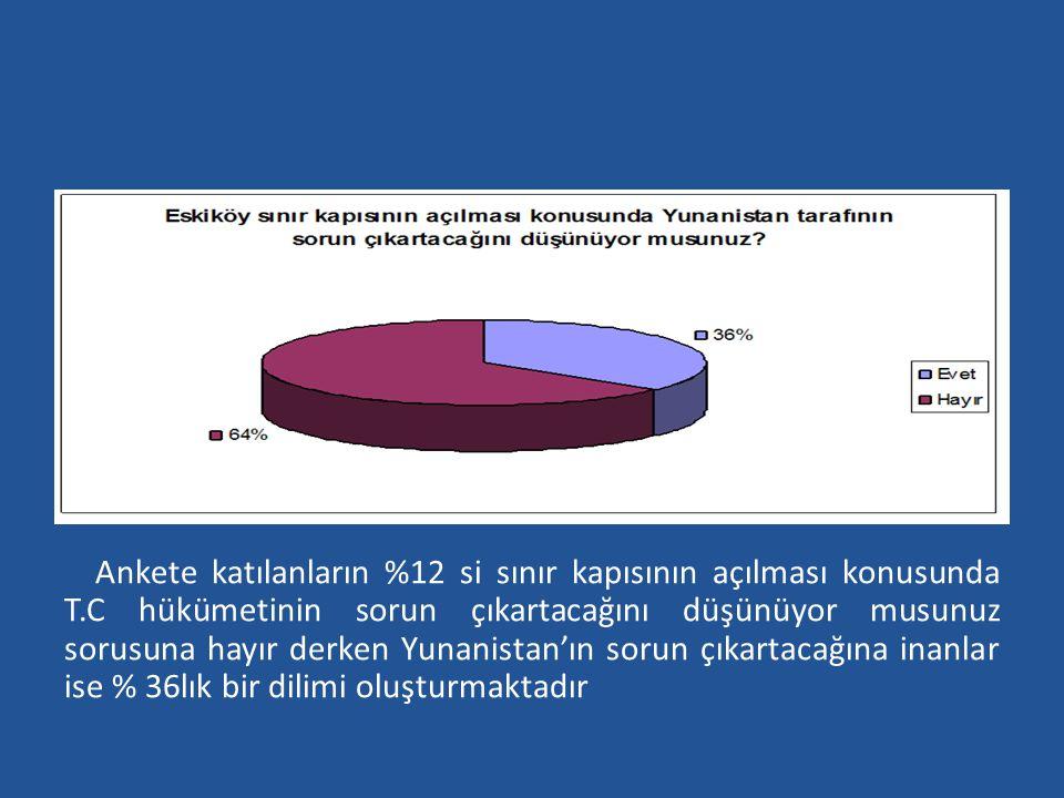 Ankete katılanların %12 si sınır kapısının açılması konusunda T