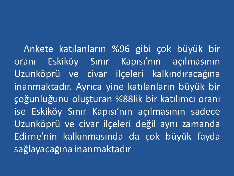 Ankete katılanların %96 gibi çok büyük bir oranı Eskiköy Sınır Kapısı'nın açılmasının Uzunköprü ve civar ilçeleri kalkındıracağına inanmaktadır.