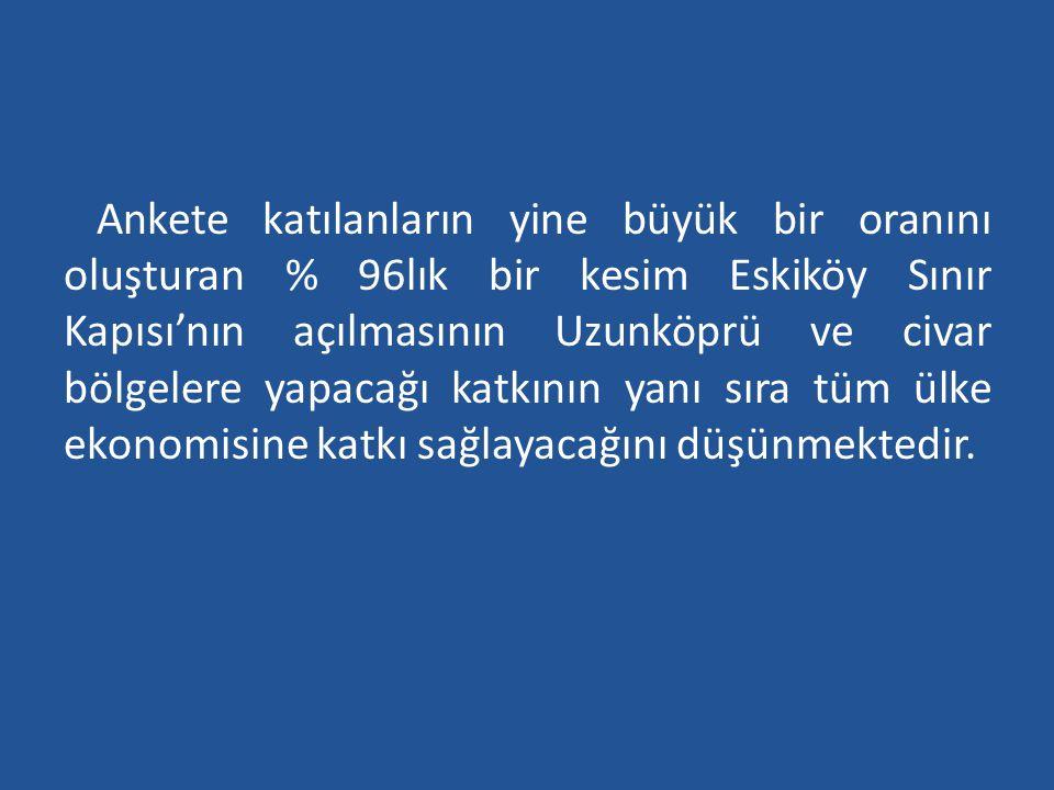 Ankete katılanların yine büyük bir oranını oluşturan % 96lık bir kesim Eskiköy Sınır Kapısı'nın açılmasının Uzunköprü ve civar bölgelere yapacağı katkının yanı sıra tüm ülke ekonomisine katkı sağlayacağını düşünmektedir.