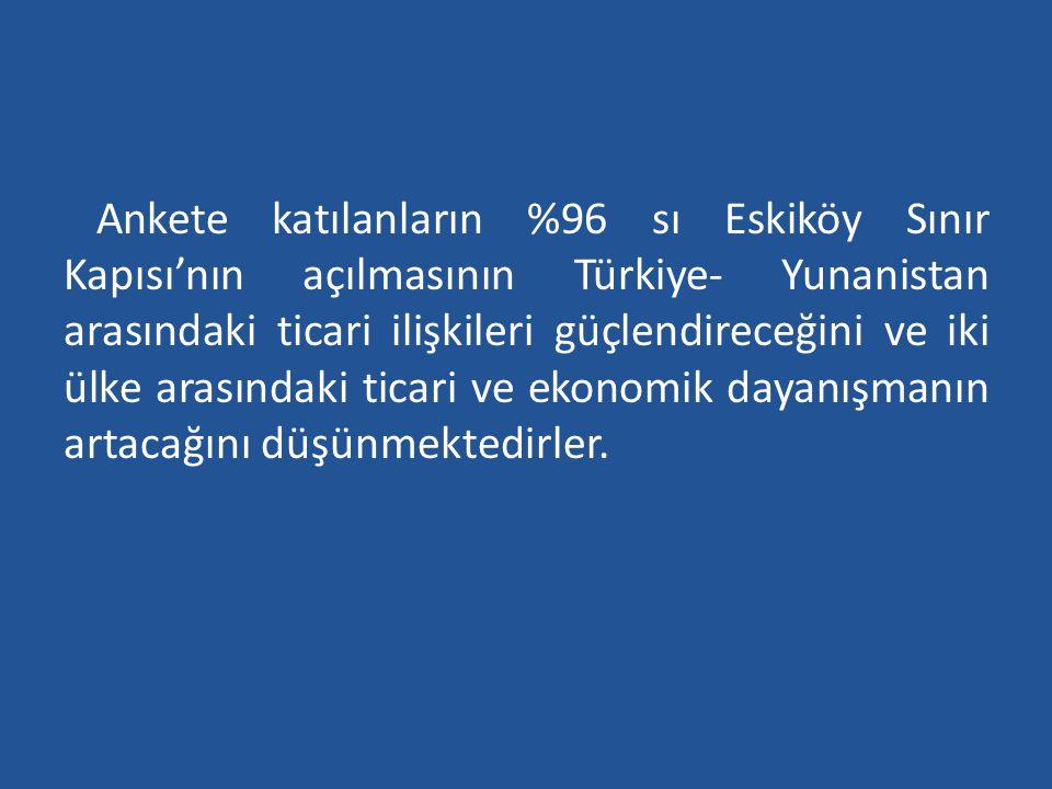 Ankete katılanların %96 sı Eskiköy Sınır Kapısı'nın açılmasının Türkiye- Yunanistan arasındaki ticari ilişkileri güçlendireceğini ve iki ülke arasındaki ticari ve ekonomik dayanışmanın artacağını düşünmektedirler.