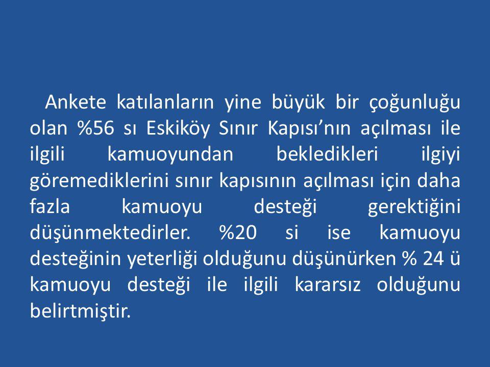 Ankete katılanların yine büyük bir çoğunluğu olan %56 sı Eskiköy Sınır Kapısı'nın açılması ile ilgili kamuoyundan bekledikleri ilgiyi göremediklerini sınır kapısının açılması için daha fazla kamuoyu desteği gerektiğini düşünmektedirler.