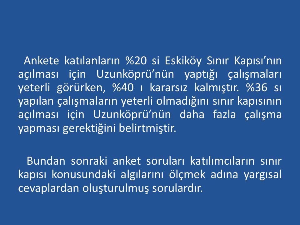 Ankete katılanların %20 si Eskiköy Sınır Kapısı'nın açılması için Uzunköprü'nün yaptığı çalışmaları yeterli görürken, %40 ı kararsız kalmıştır. %36 sı yapılan çalışmaların yeterli olmadığını sınır kapısının açılması için Uzunköprü'nün daha fazla çalışma yapması gerektiğini belirtmiştir.