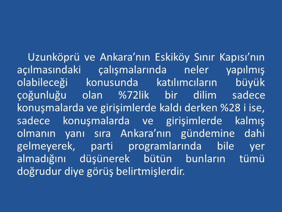 Uzunköprü ve Ankara'nın Eskiköy Sınır Kapısı'nın açılmasındaki çalışmalarında neler yapılmış olabileceği konusunda katılımcıların büyük çoğunluğu olan %72lik bir dilim sadece konuşmalarda ve girişimlerde kaldı derken %28 i ise, sadece konuşmalarda ve girişimlerde kalmış olmanın yanı sıra Ankara'nın gündemine dahi gelmeyerek, parti programlarında bile yer almadığını düşünerek bütün bunların tümü doğrudur diye görüş belirtmişlerdir.