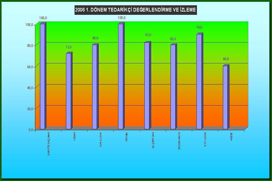 Slayta 20065 1. Dönem tedarikçilerin değerlendirilmesi ve aldıkları puanlar görünmektedir.