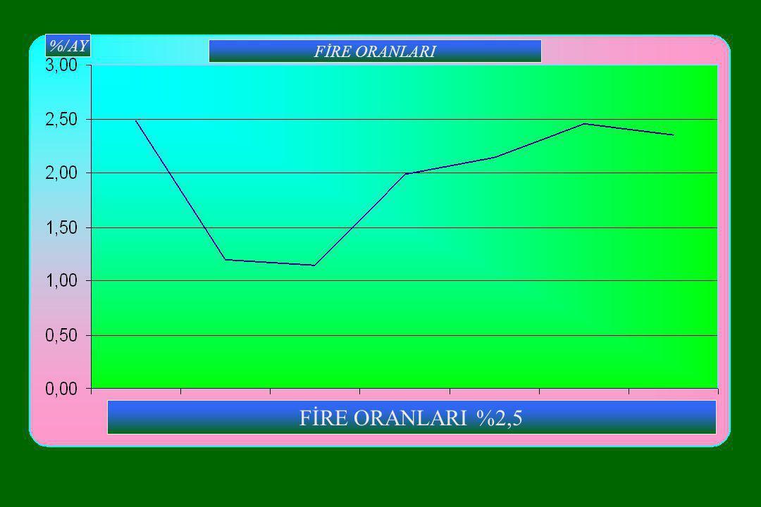 FİRE ORANLARI %2,5 %/AY FİRE ORANLARI
