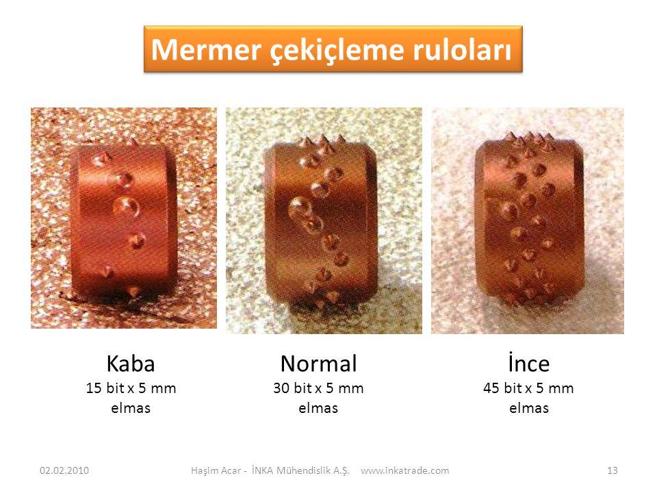 Haşim Acar - İNKA Mühendislik A.Ş. www.inkatrade.com