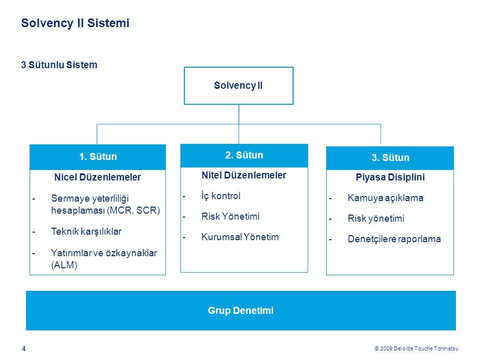 Solvency II'nin çıkış nedenleri