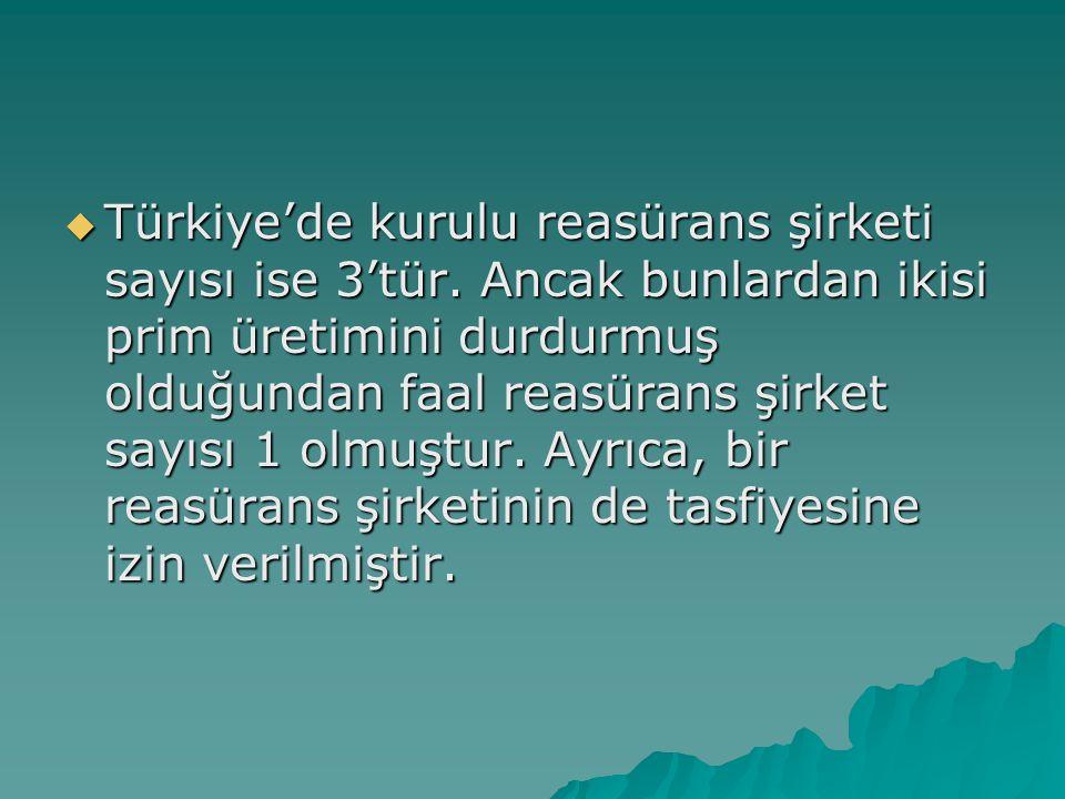 Türkiye'de kurulu reasürans şirketi sayısı ise 3'tür