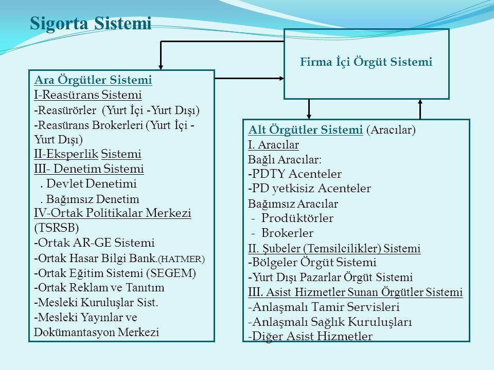 Firma İçi Örgüt Sistemi