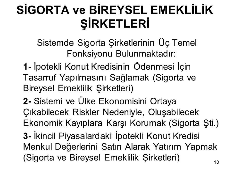 SİGORTA ve BİREYSEL EMEKLİLİK ŞİRKETLERİ