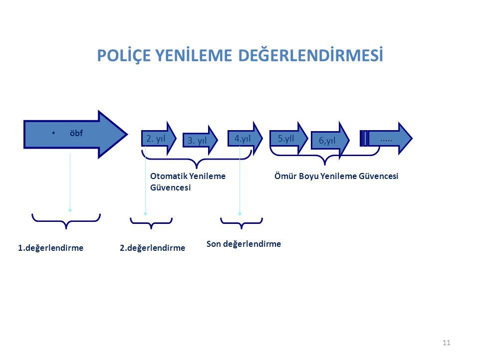 POLİÇE YENİLEME DEĞERLENDİRMESİ