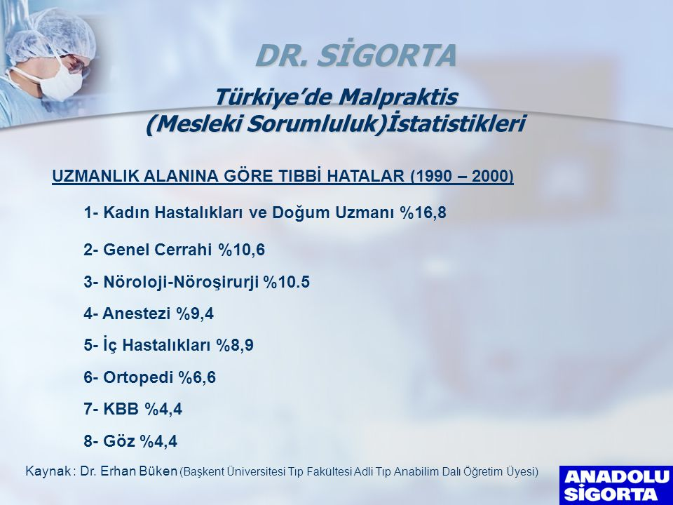 Türkiye'de Malpraktis (Mesleki Sorumluluk)İstatistikleri