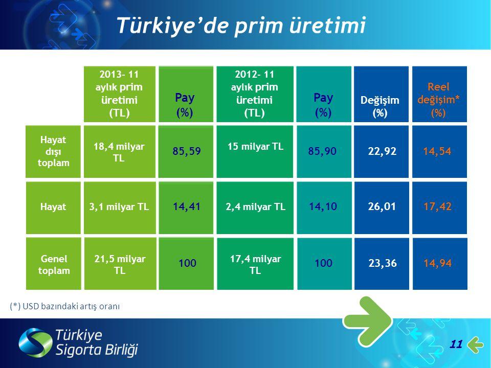 2013- 11 aylık prim üretimi (TL)