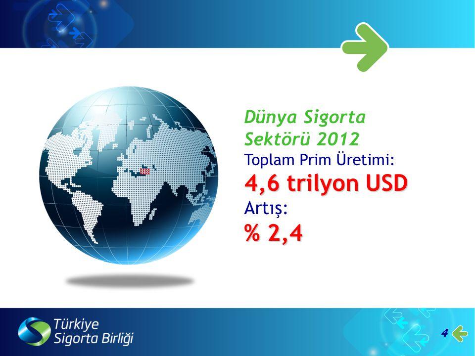 4,6 trilyon USD % 2,4 Dünya Sigorta Sektörü 2012 Artış: