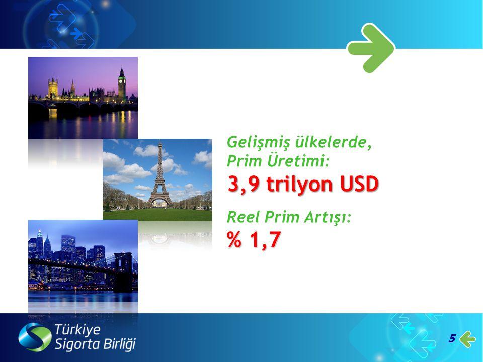 3,9 trilyon USD % 1,7 Gelişmiş ülkelerde, Prim Üretimi: