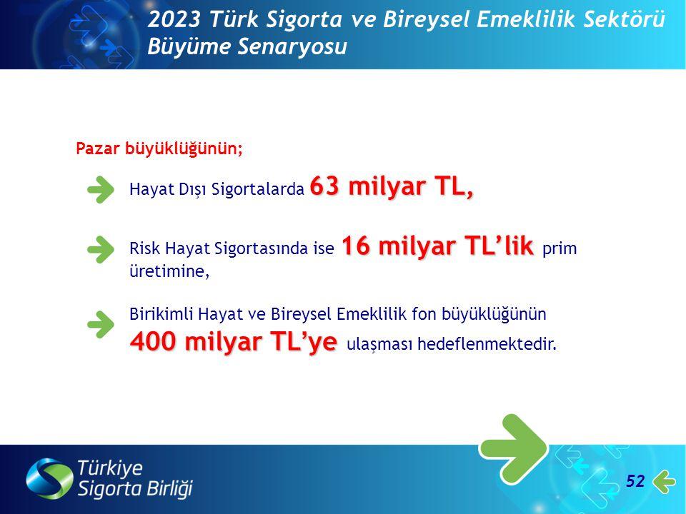 2023 Türk Sigorta ve Bireysel Emeklilik Sektörü Büyüme Senaryosu