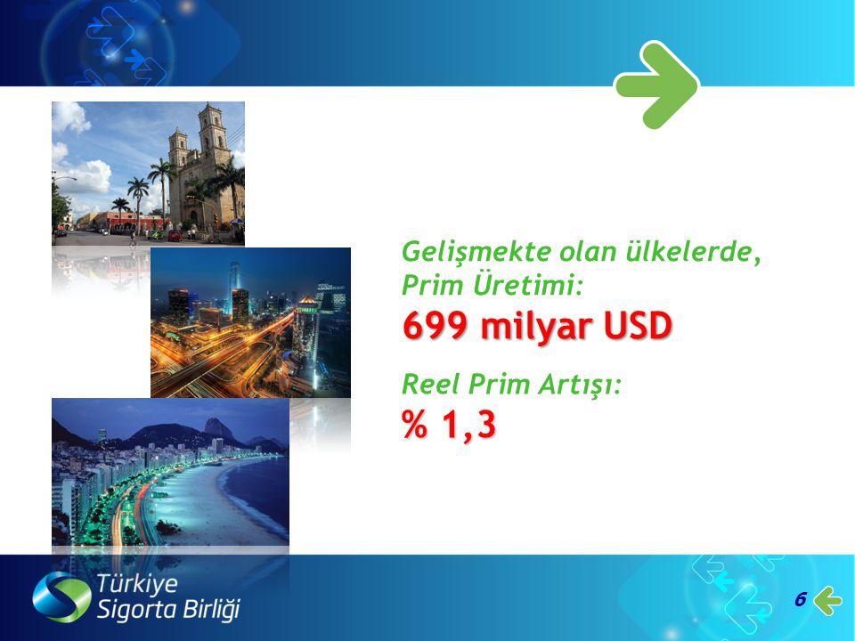 699 milyar USD % 1,3 Gelişmekte olan ülkelerde, Prim Üretimi: