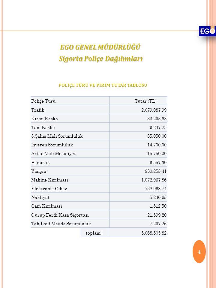 Sigorta Poliçe Dağılımları POLİÇE TÜRÜ VE PİRİM TUTAR TABLOSU