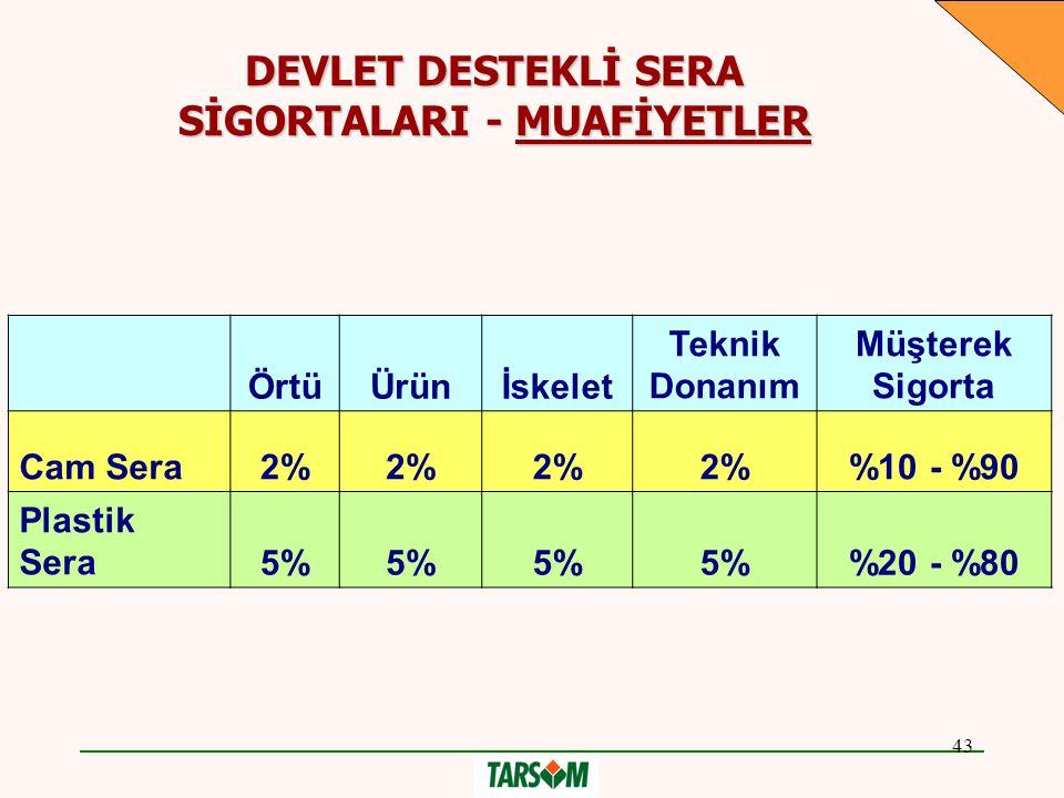 SİGORTALARI - MUAFİYETLER