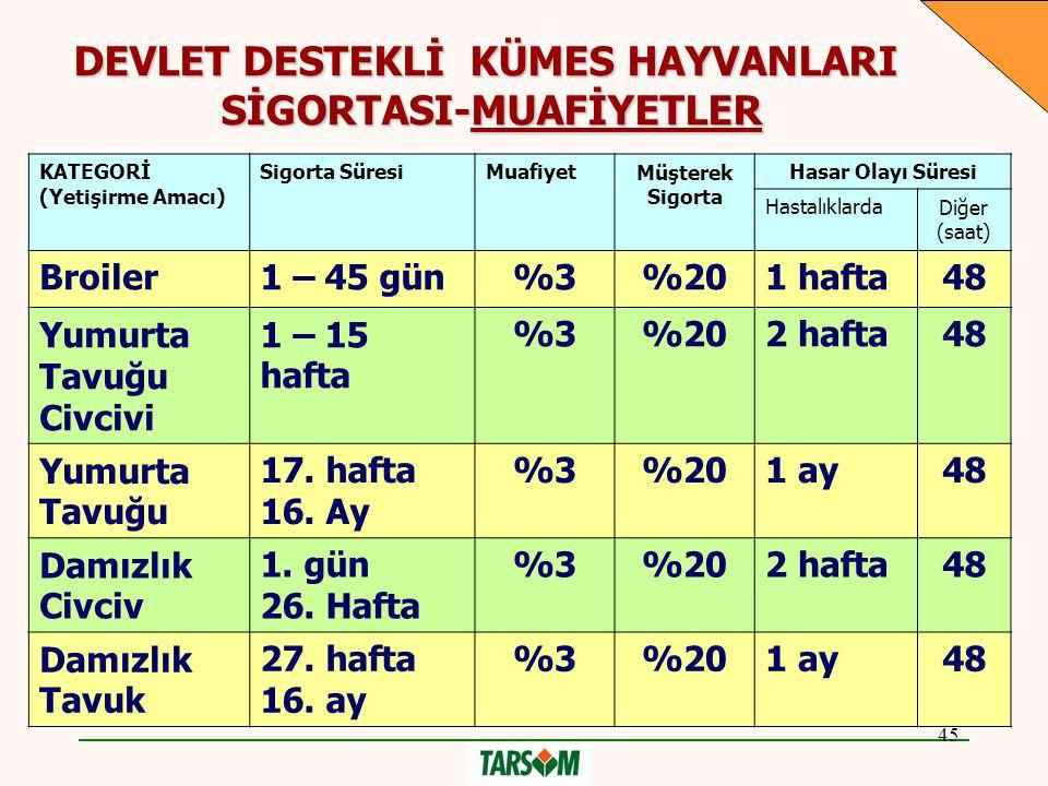 DEVLET DESTEKLİ KÜMES HAYVANLARI SİGORTASI-MUAFİYETLER