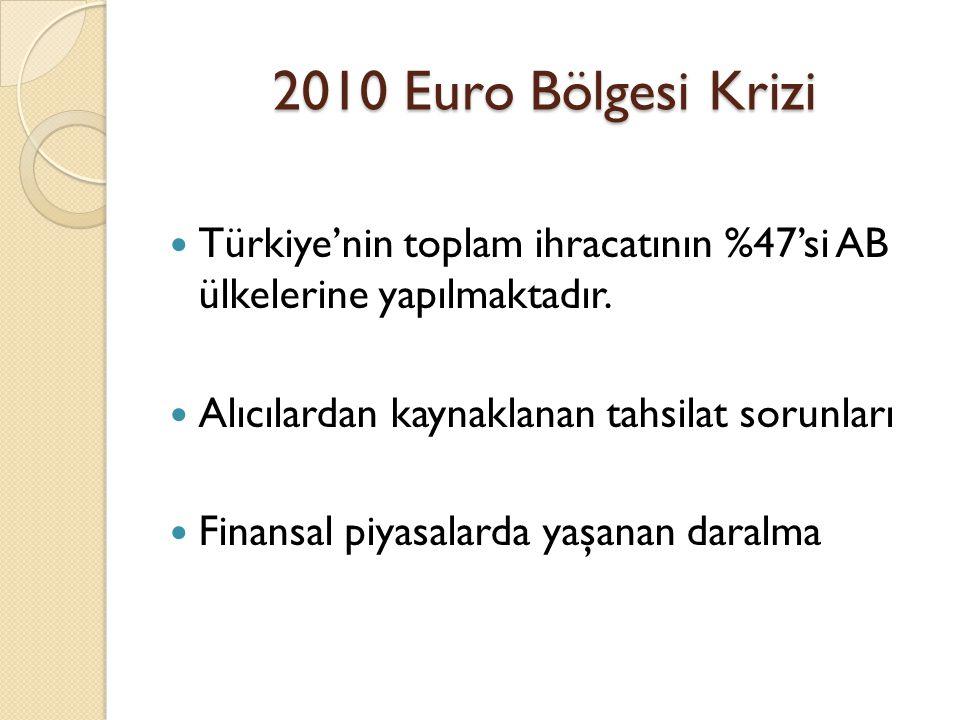 2010 Euro Bölgesi Krizi Türkiye'nin toplam ihracatının %47'si AB ülkelerine yapılmaktadır. Alıcılardan kaynaklanan tahsilat sorunları.