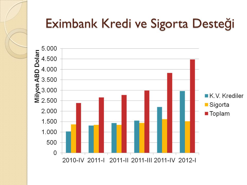 Eximbank Kredi ve Sigorta Desteği