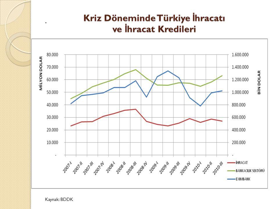 Kriz Döneminde Türkiye İhracatı ve İhracat Kredileri