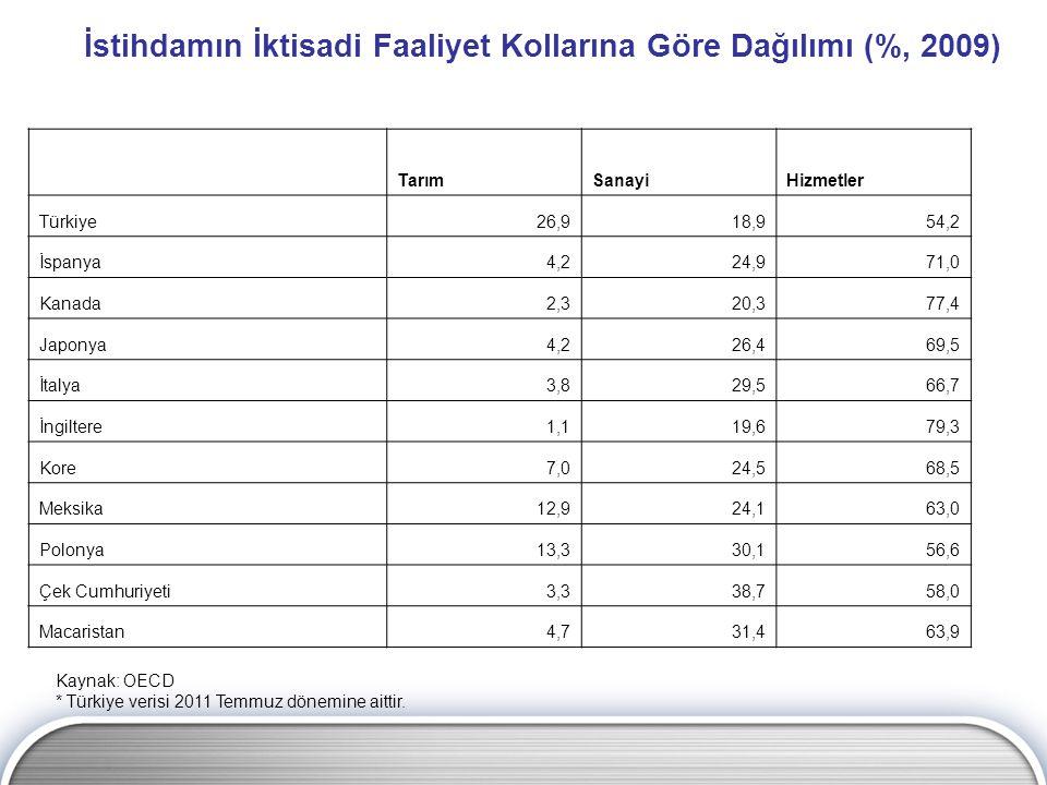 İstihdamın İktisadi Faaliyet Kollarına Göre Dağılımı (%, 2009)