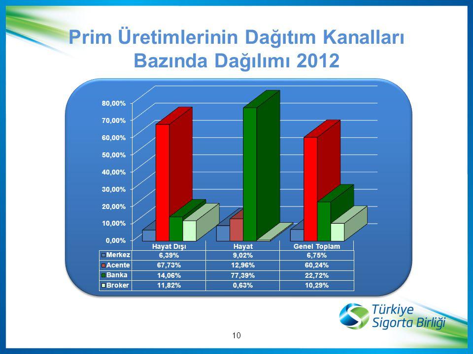 Prim Üretimlerinin Dağıtım Kanalları Bazında Dağılımı 2012