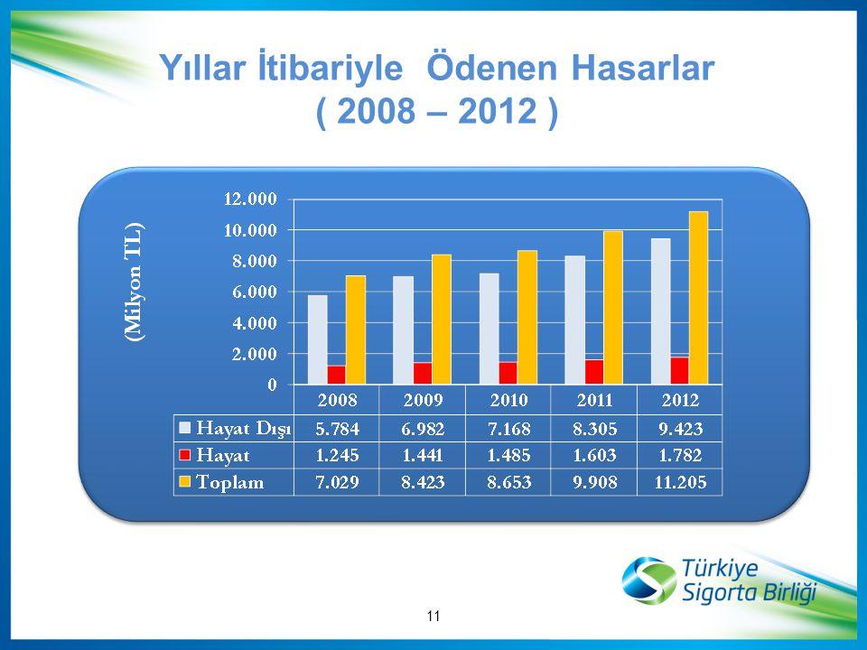 Yıllar İtibariyle Ödenen Hasarlar ( 2008 – 2012 )