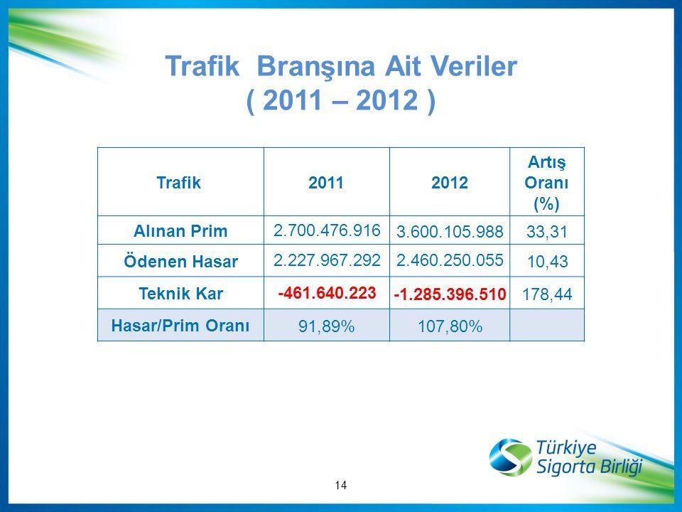 Trafik Branşına Ait Veriler ( 2011 – 2012 )