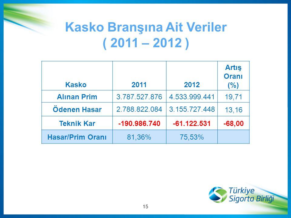 Kasko Branşına Ait Veriler ( 2011 – 2012 )