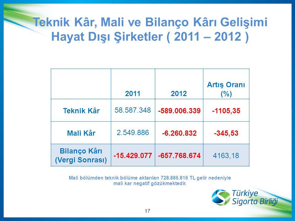Teknik Kâr, Mali ve Bilanço Kârı Gelişimi Hayat Dışı Şirketler ( 2011 – 2012 )