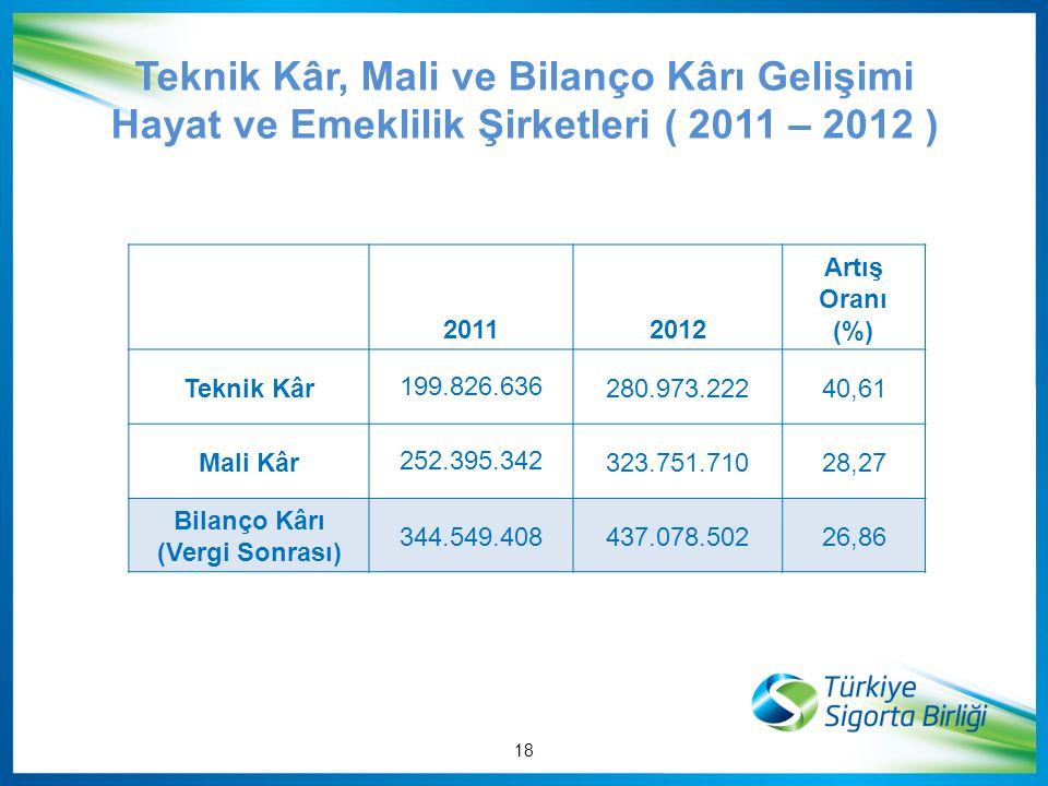 Teknik Kâr, Mali ve Bilanço Kârı Gelişimi Hayat ve Emeklilik Şirketleri ( 2011 – 2012 )