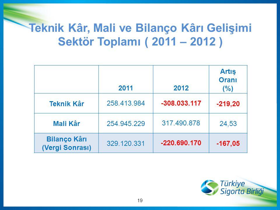 Teknik Kâr, Mali ve Bilanço Kârı Gelişimi Sektör Toplamı ( 2011 – 2012 )