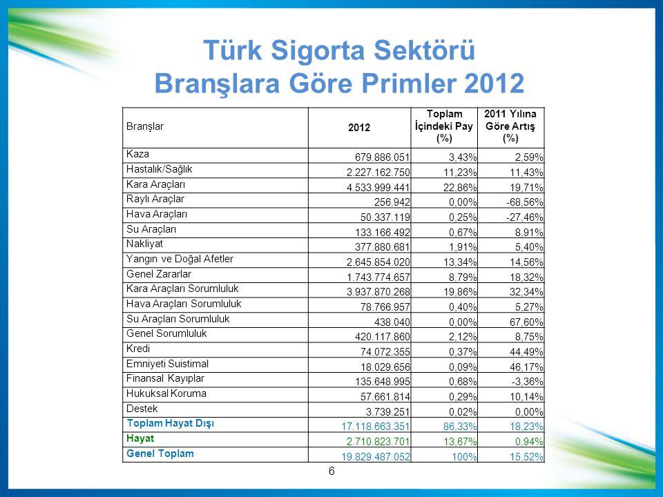 Branşlara Göre Primler 2012 Toplam İçindeki Pay (%)