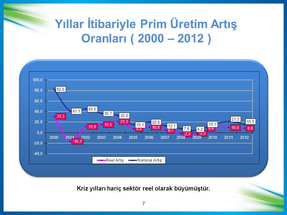 Yıllar İtibariyle Prim Üretim Artış Oranları ( 2000 – 2012 )