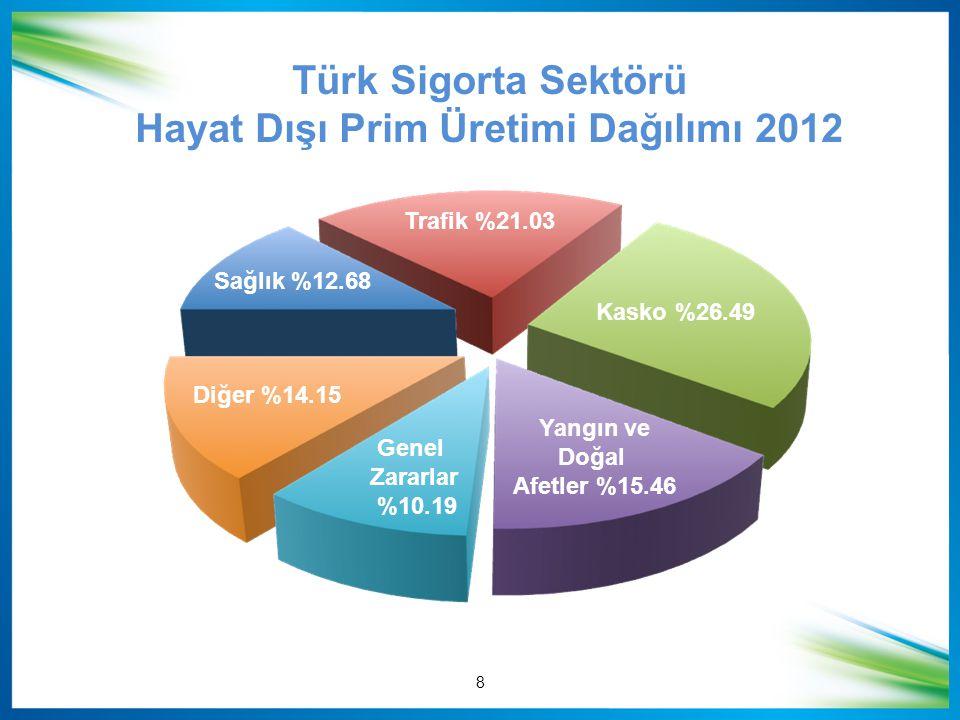 Hayat Dışı Prim Üretimi Dağılımı 2012
