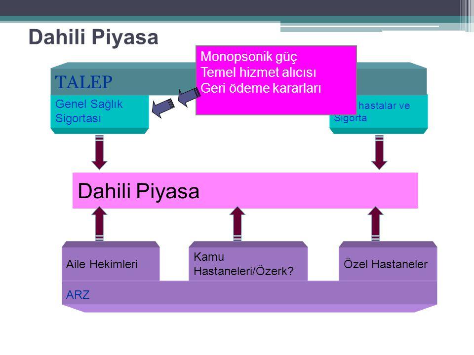 Dahili Piyasa Dahili Piyasa TALEP Monopsonik güç Temel hizmet alıcısı