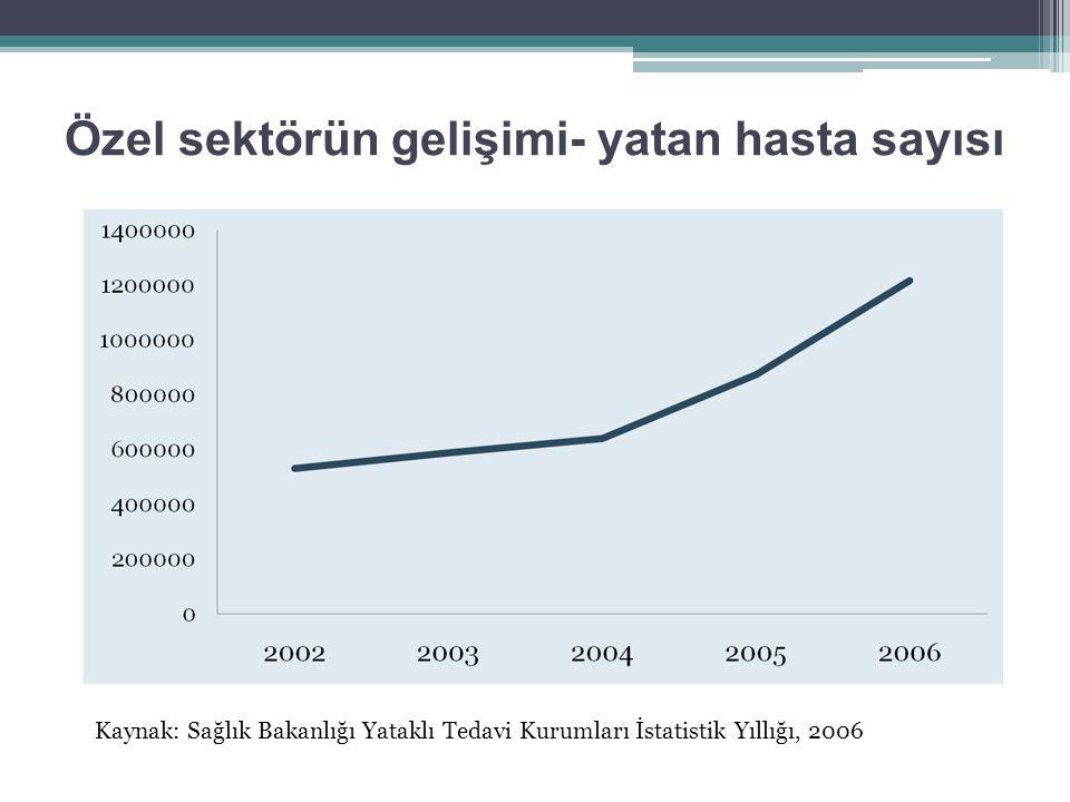 Özel sektörün gelişimi- yatan hasta sayısı