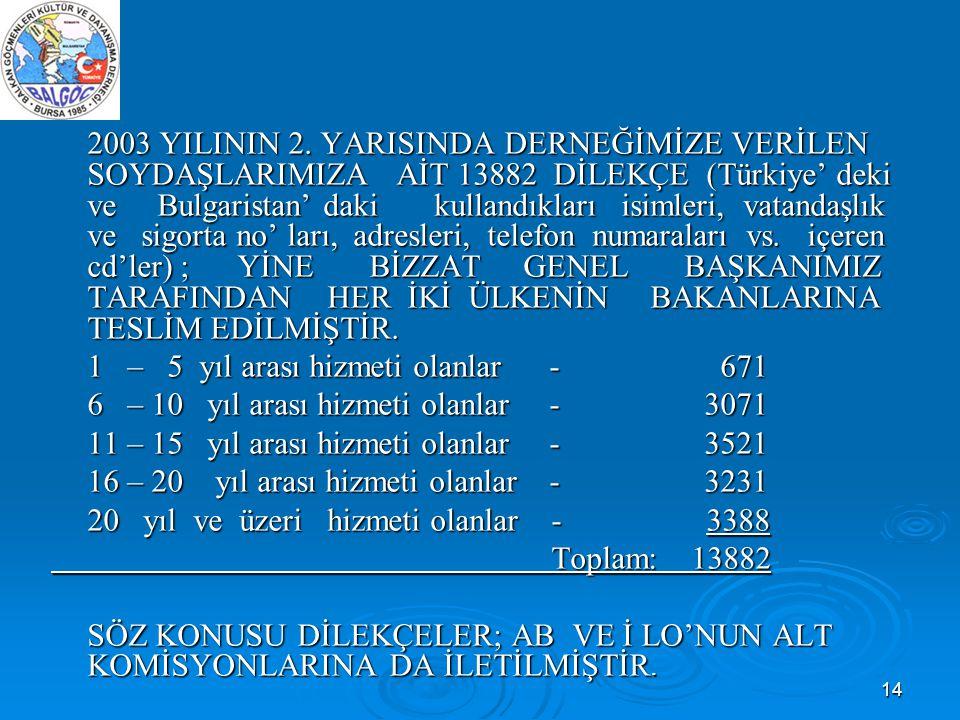 2003 YILININ 2. YARISINDA DERNEĞİMİZE VERİLEN SOYDAŞLARIMIZA AİT 13882 DİLEKÇE (Türkiye' deki ve Bulgaristan' daki kullandıkları isimleri, vatandaşlık ve sigorta no' ları, adresleri, telefon numaraları vs. içeren cd'ler) ; YİNE BİZZAT GENEL BAŞKANIMIZ TARAFINDAN HER İKİ ÜLKENİN BAKANLARINA TESLİM EDİLMİŞTİR.